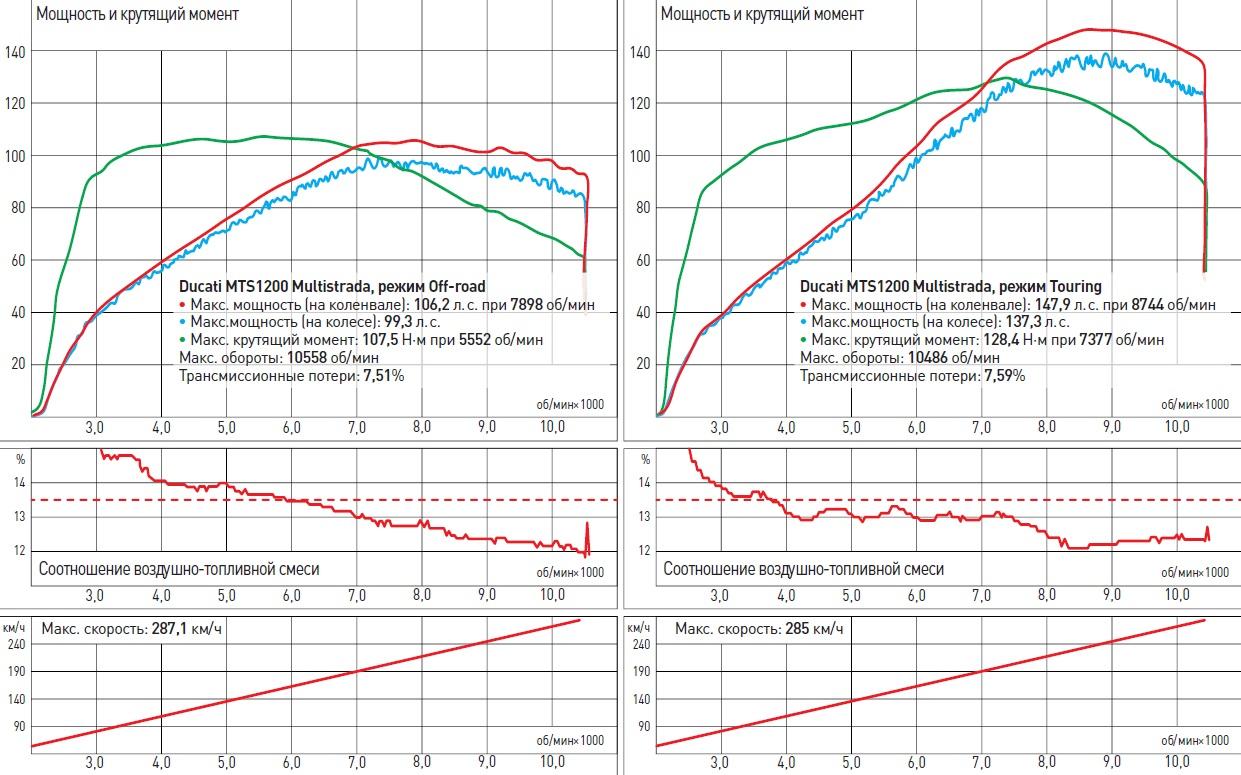 Ducati MTS1200 Multistrada