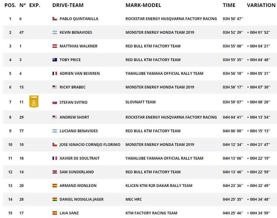 Дакар 2019: результаты шестого этапа (34 фото)