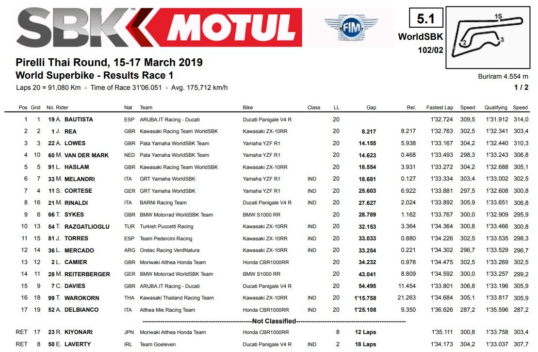 Результаты первой гонки WSBK 2019 Pirelli Thai Round
