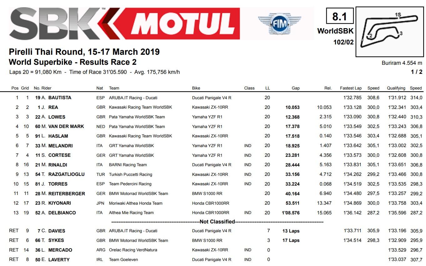 Результаты второй гонки WSBK 2019 Pirelli Thai Round