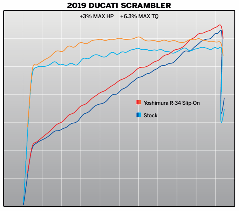 Yoshimura R-34 для Ducati Scrambler Dyno