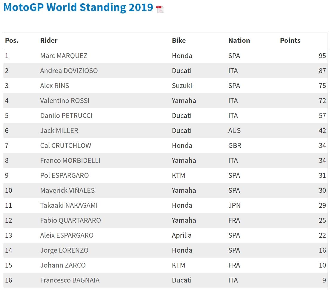 MotoGP 2019: Результаты Гран При Ле-Мана (видео гонки)