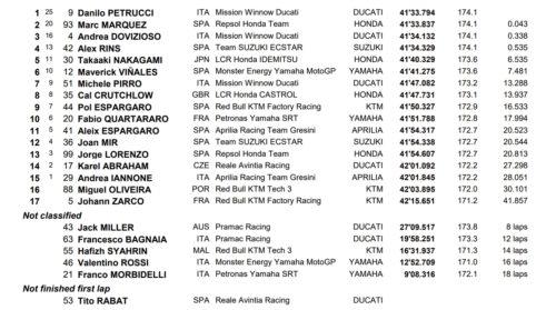Результаты Гран При Италии 2019: