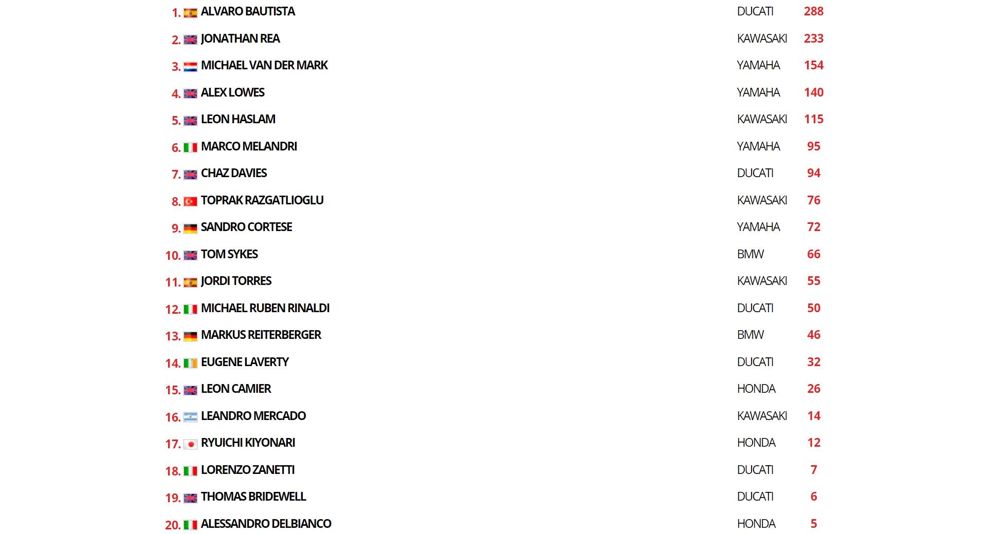 WSBK2019 - результаты 1-ой гонки (Херес)_5