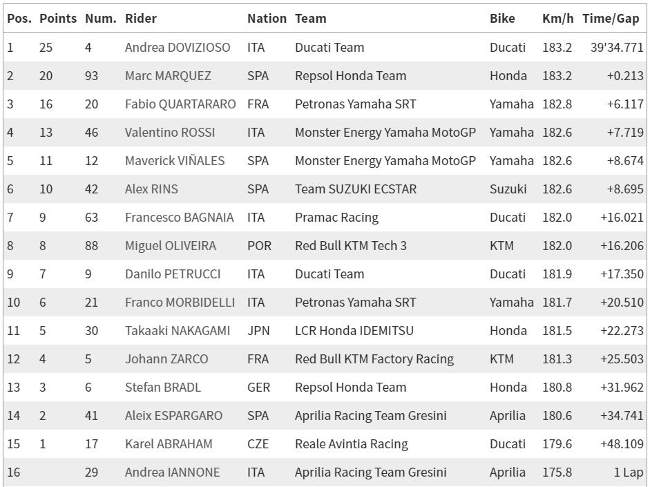 МотоГП 2019 Результаты Гран При Австрии