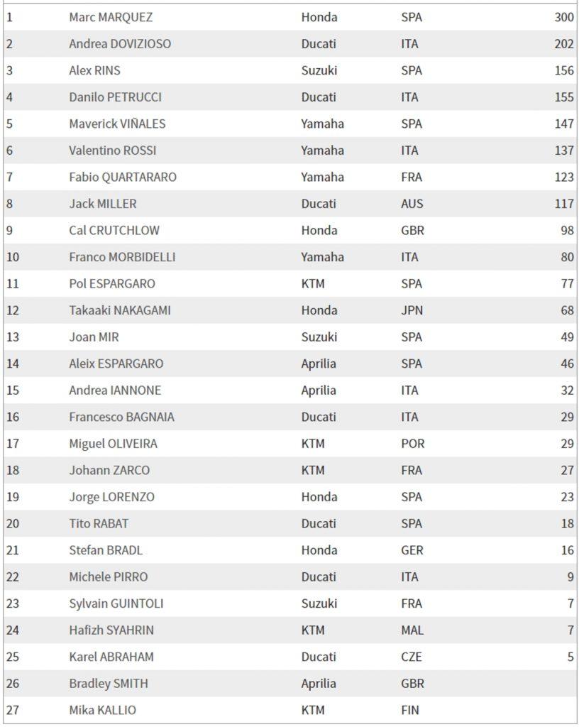 Общий зачет MotoGP 2019 после Гран При Арагона
