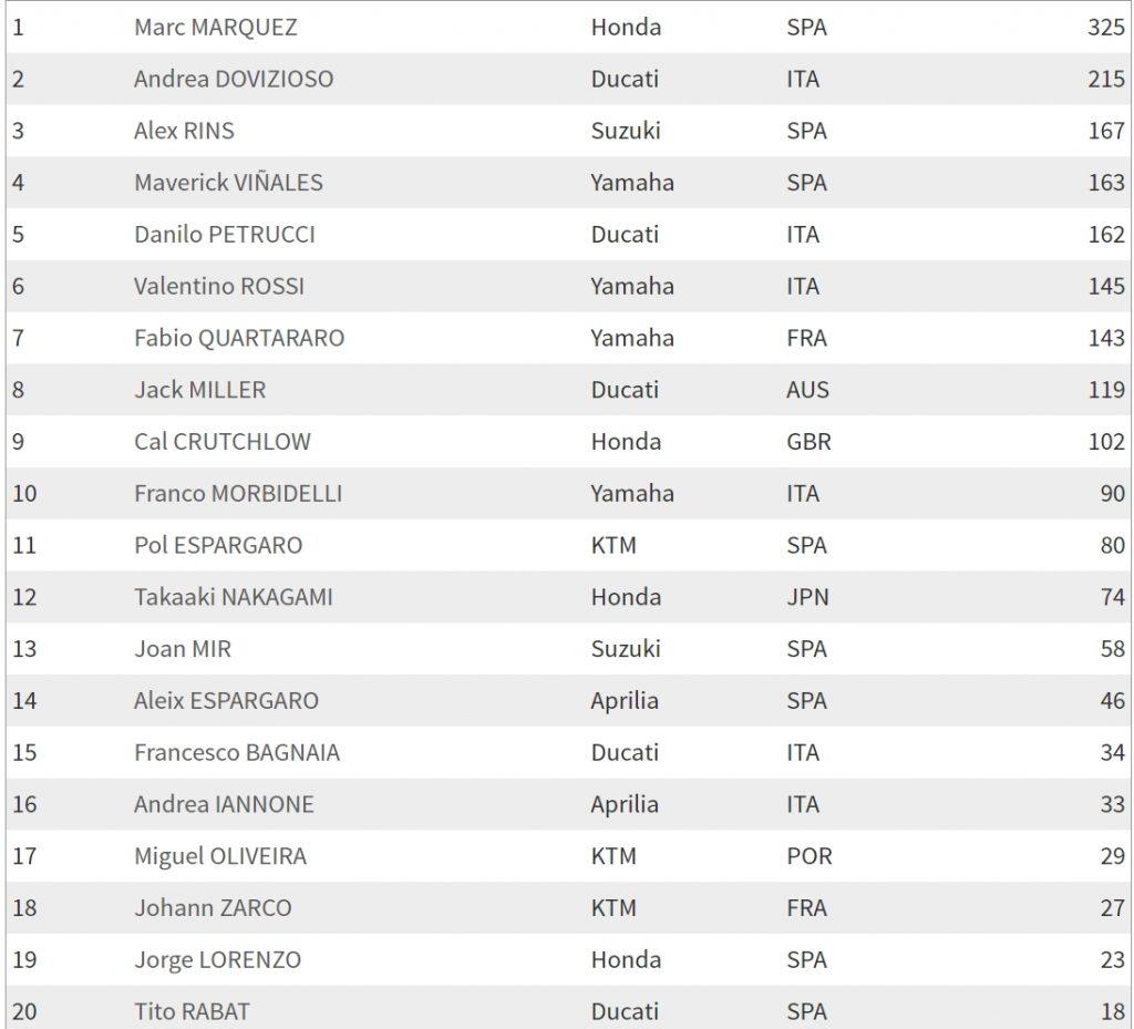 Положение в чемпионате MotoGP 2019 после Гран При Таиланда, Бурирам