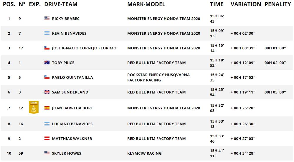 Дакар 2020 Общий зачет после 4 этапа (мотоциклы)