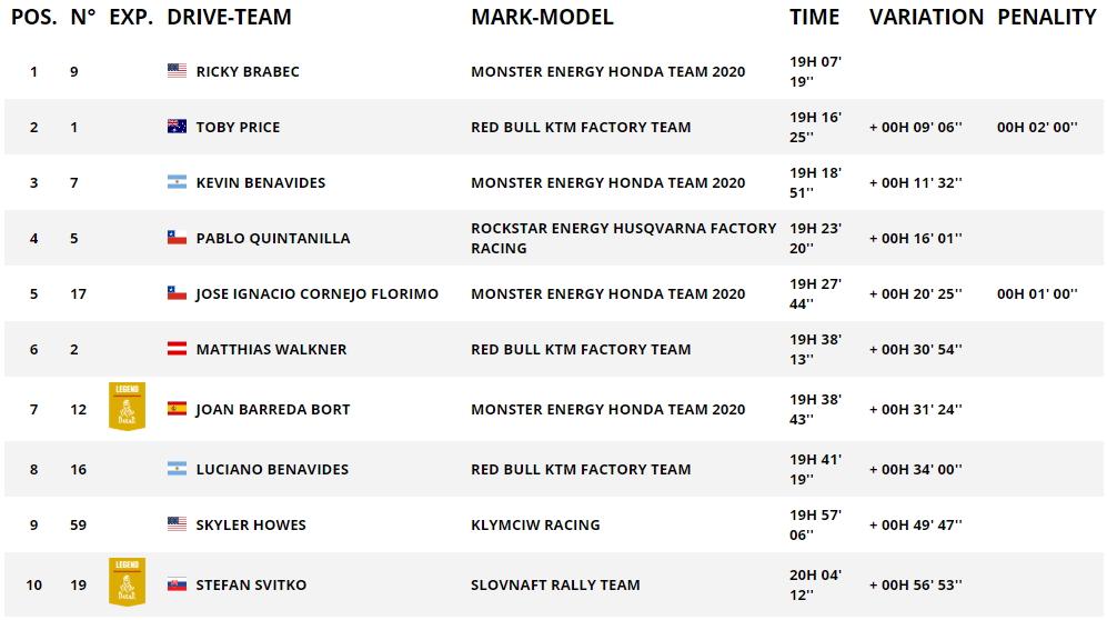 Дакар 2020: Результаты 5 этапа (Мото, Quad, SSV)