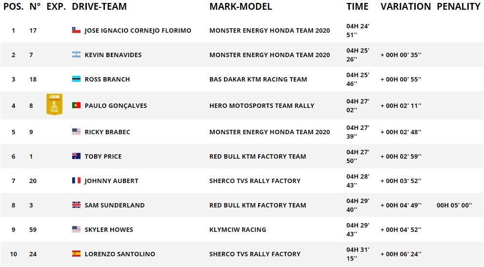 Дакар 2020 Результаты 4 этапа (мотоциклы)