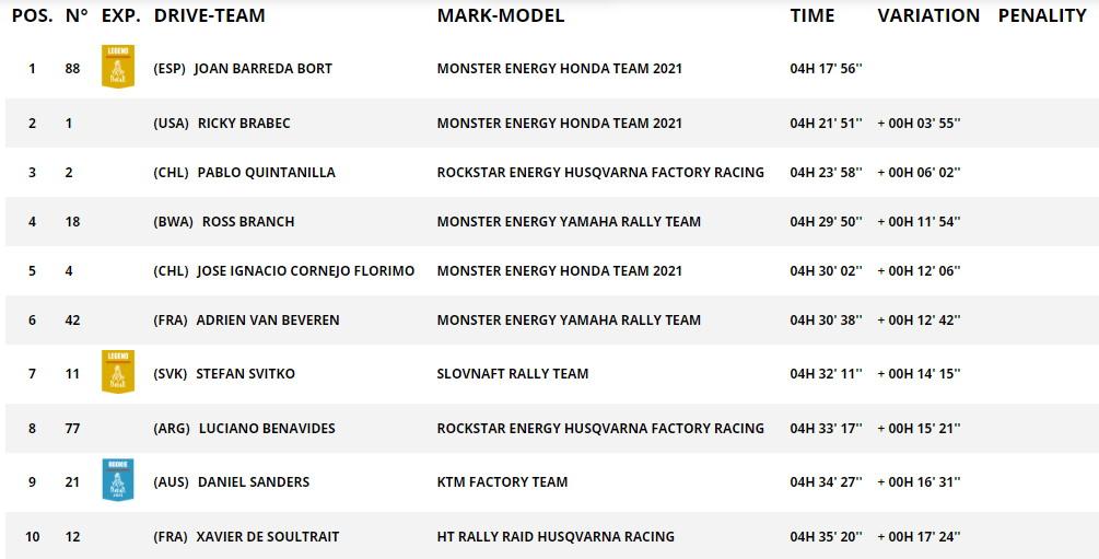 Дакар 2021: Второй этап, Honda лидирует!